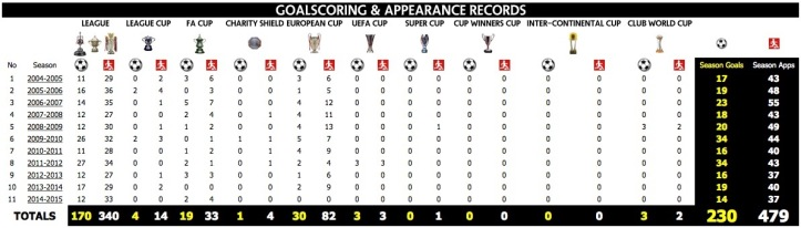Stats from mufcinfo.com