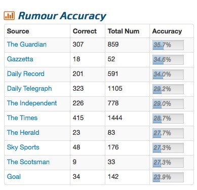 rumour stats