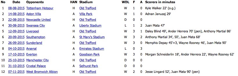 courtesy MUFCinfo.com